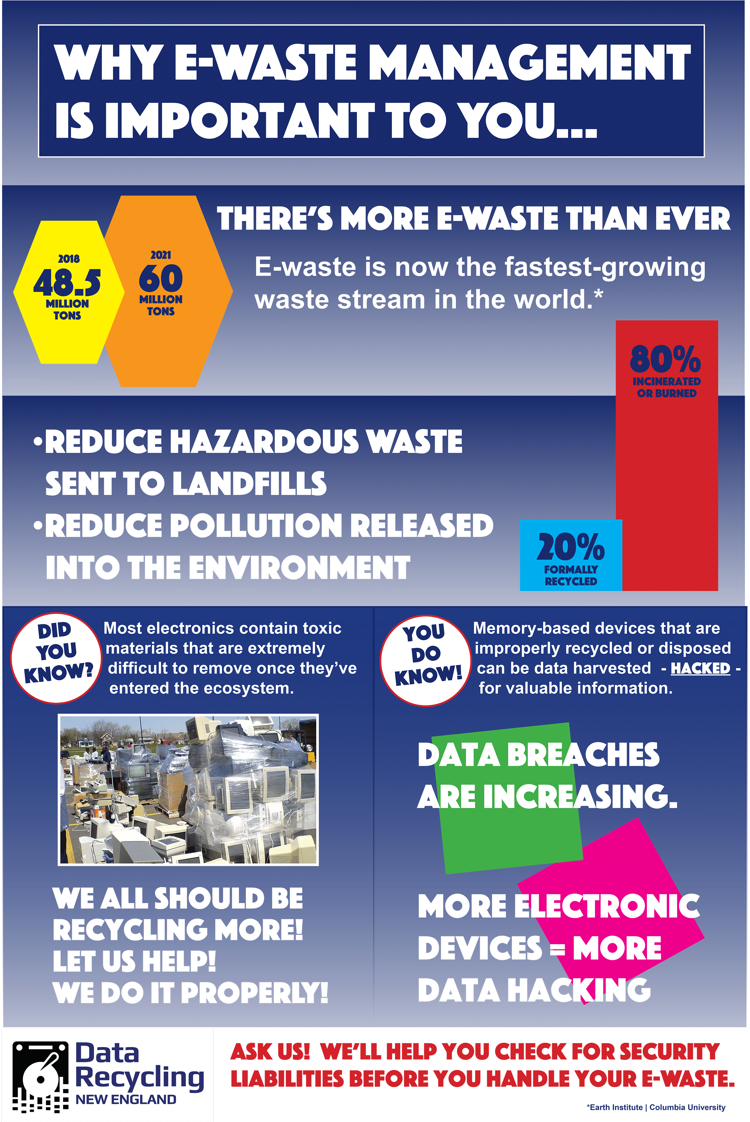 Why EWaste Management Is Important To You Data Recycling New England
